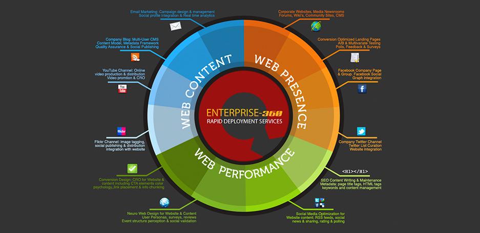 diseño web infografías